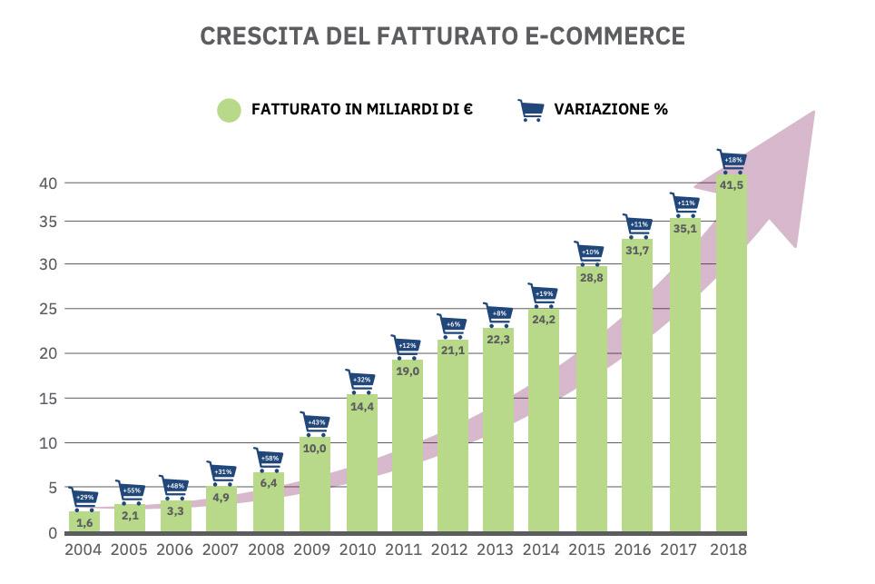 fatturato-ecommerce-2018